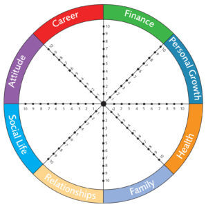 Wheel Of Life Coaching Assessment Tool Step By Step Exercise It that has been around for over a thousand years. wheel of life coaching assessment tool