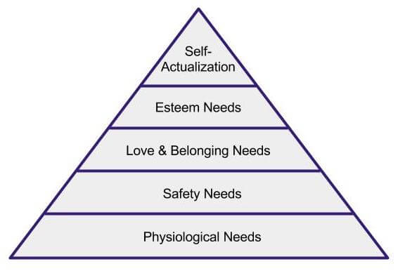 self actualization maslow