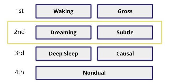 levels of reality dreams
