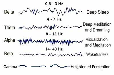 sleep hacks brainwave