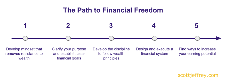 financial freedom steps