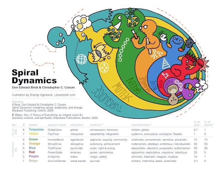 spiral dynamics model