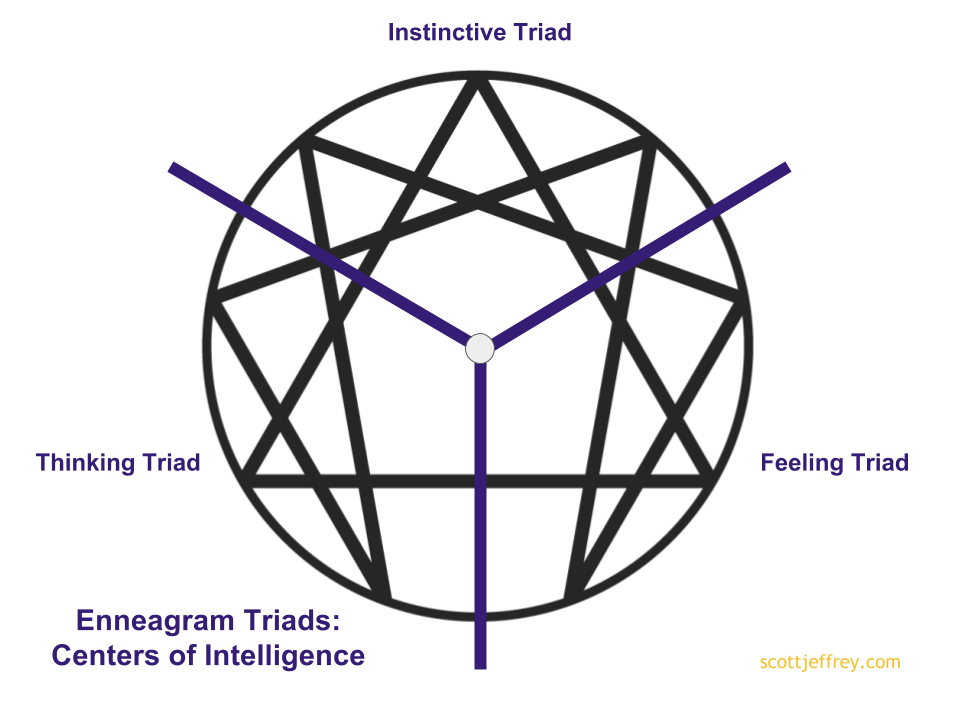 how to center yourself enneagram triad
